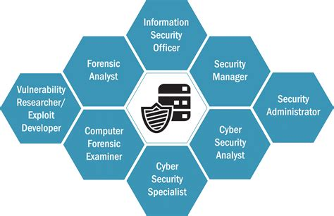 Cyber, System and Network Security and Forensics   IIT