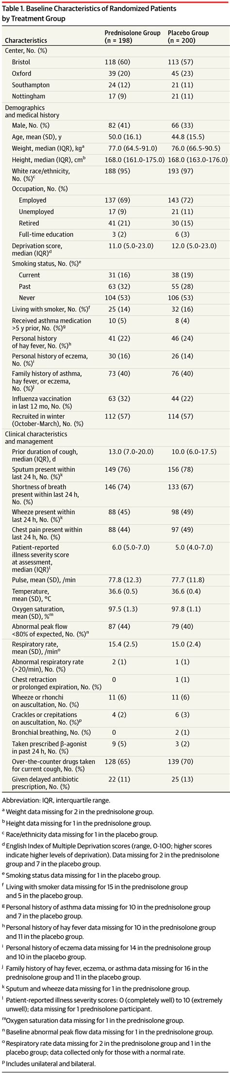 Effect of Oral Prednisolone on Symptom Duration and