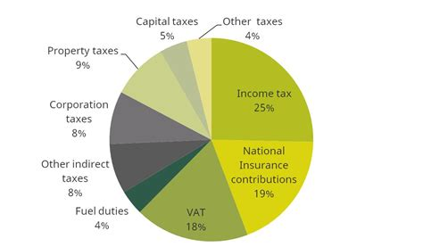 Institute for Fiscal Studies | Briefing Notes