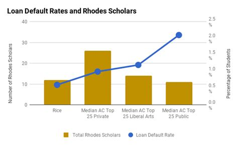 Rice University Admissions Profile, Graphs and Analysis