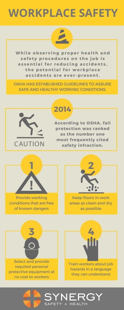 OSHA Top 10 Violations for 2015 - Synergy Safety + Health